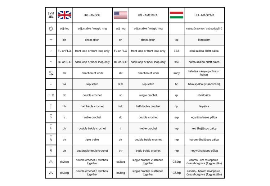 Rövidítés angolul